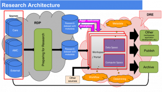 schema bij research data architecture