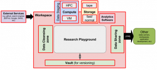 schema bij research playground